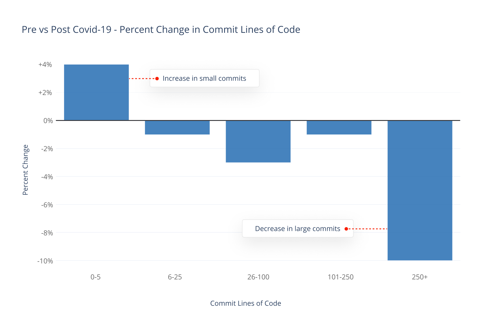 Pre vs Post Covid-19 - Percent Change in Commit Lines of Code.png