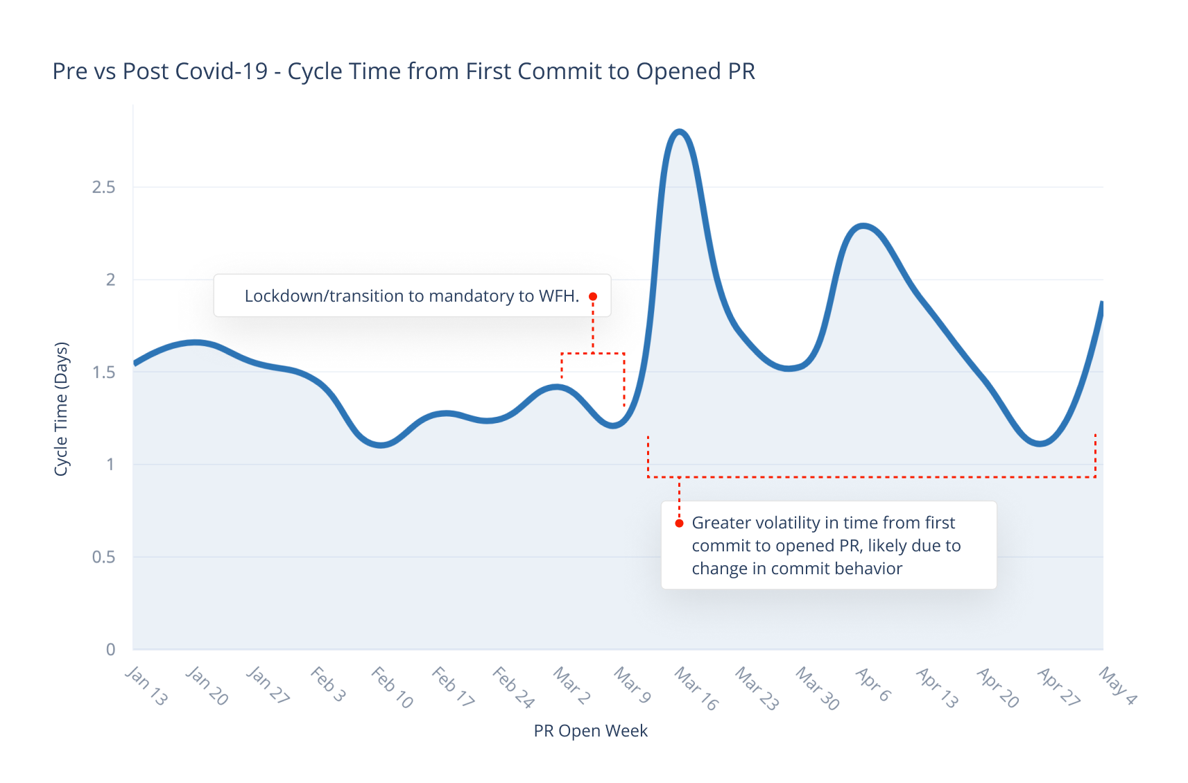Pre vs Post COVID-19 - Cycle Time from First Commit to Opened PR.png