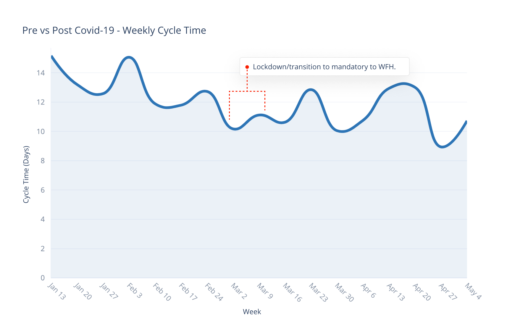 Pre vs Post Covid-19 - Weekly Cycle Time (1).png