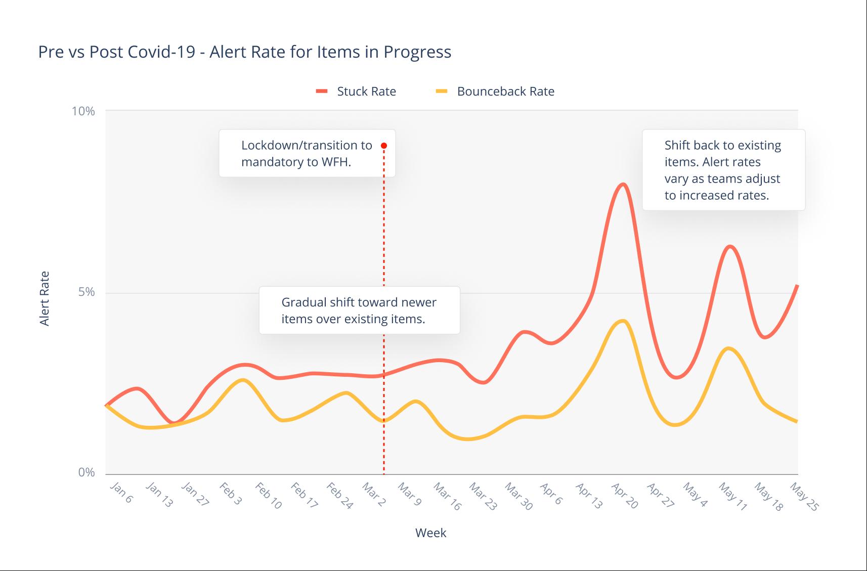 Pre vs Post Covid-19 - Alert Rate for Items in Progress (1).png
