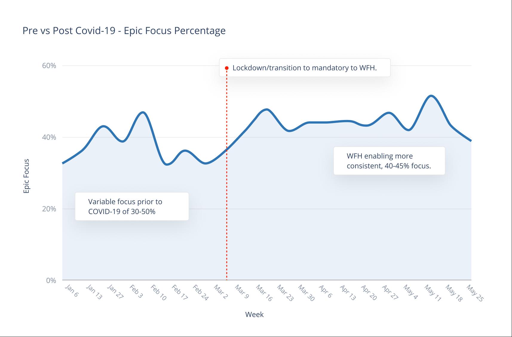 Pre vs Post Covid-19 - Epic Focus Percentage (1).png