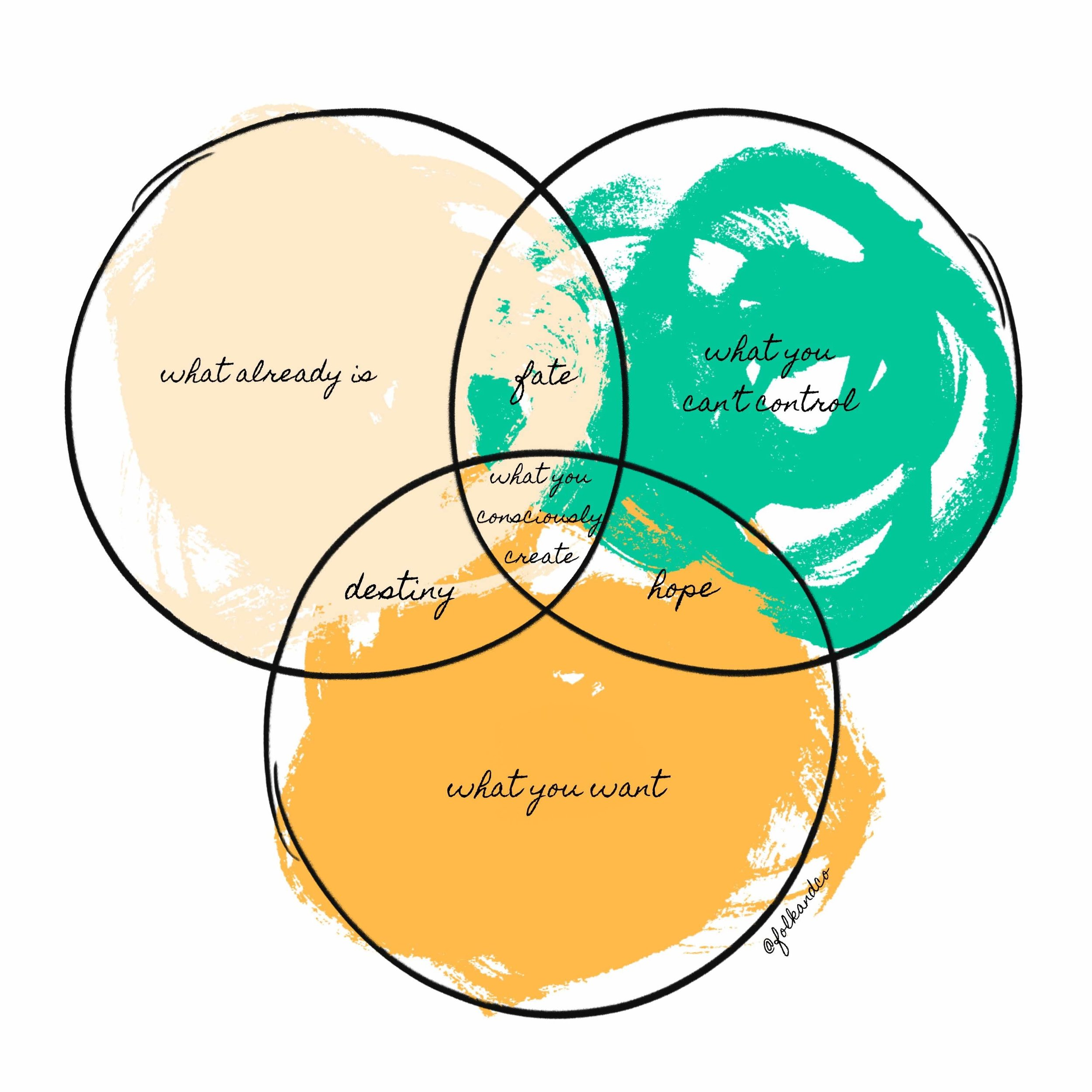 law of attraction life venn diagram.jpg