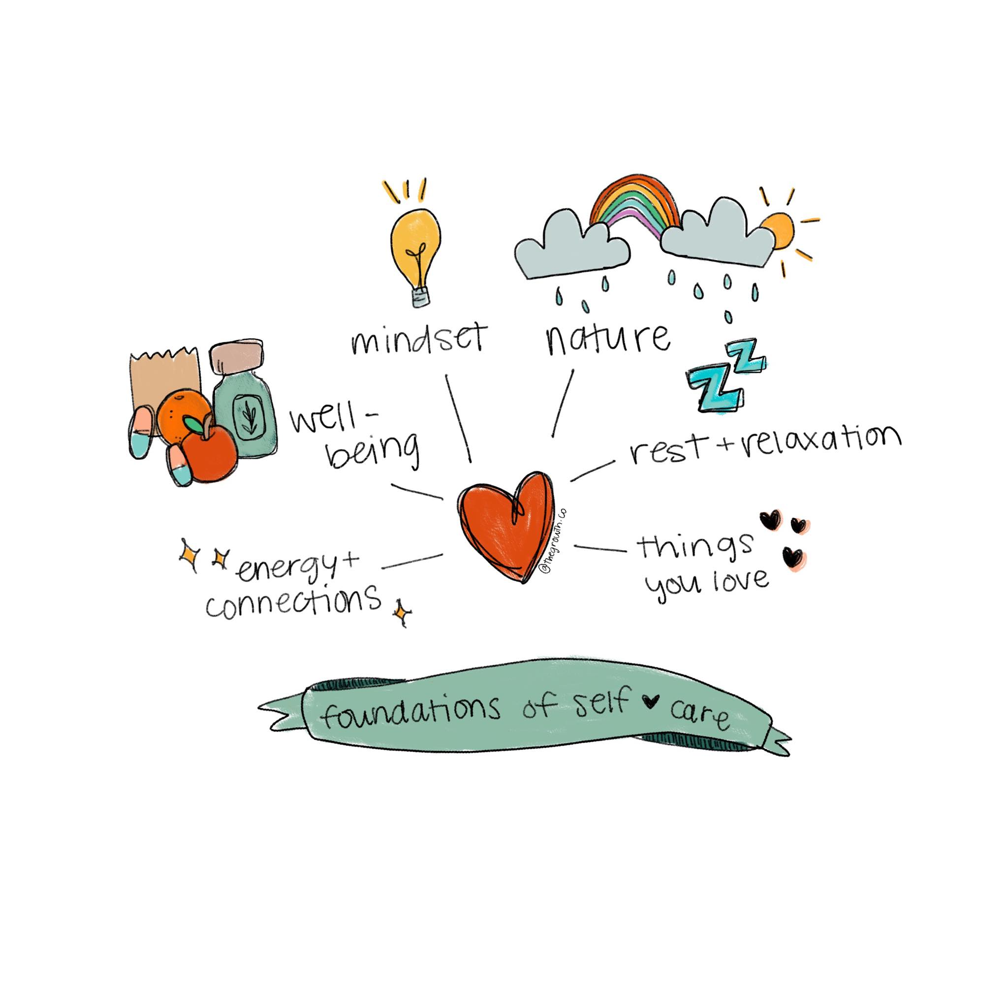 foundations of self care.jpg