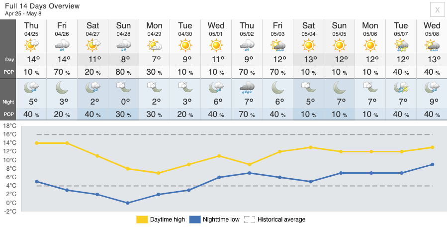 Source: Screenshot of the 14-Day Forecast overview for High Park-Swansea // courtesy of  The Weather Network website .