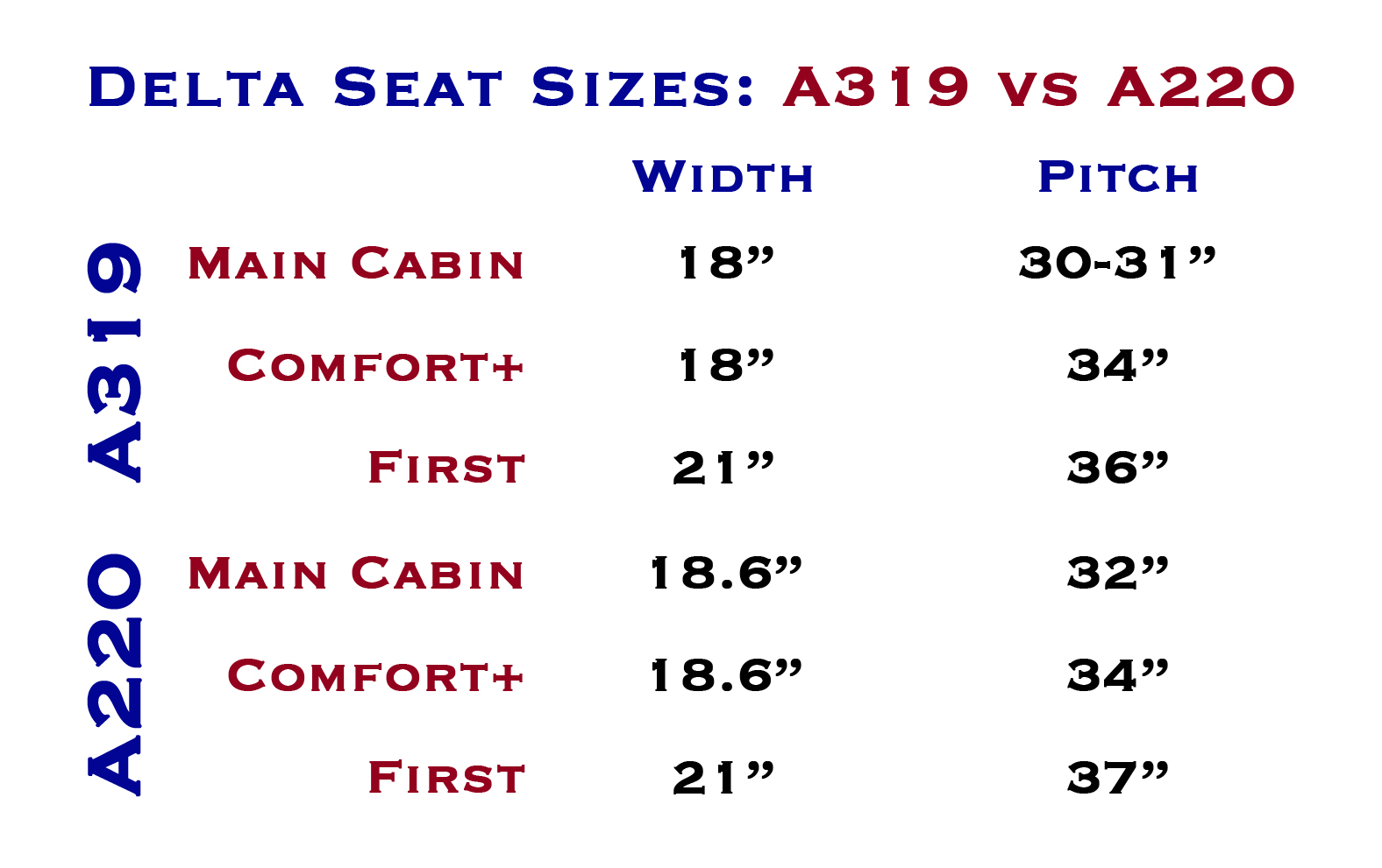 Delta Seat Sizes a319 and a220.jpg