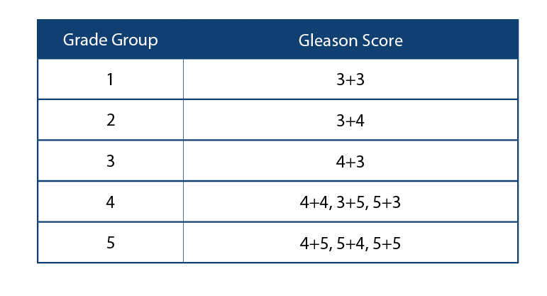 prostate cancer gleeson score table .png