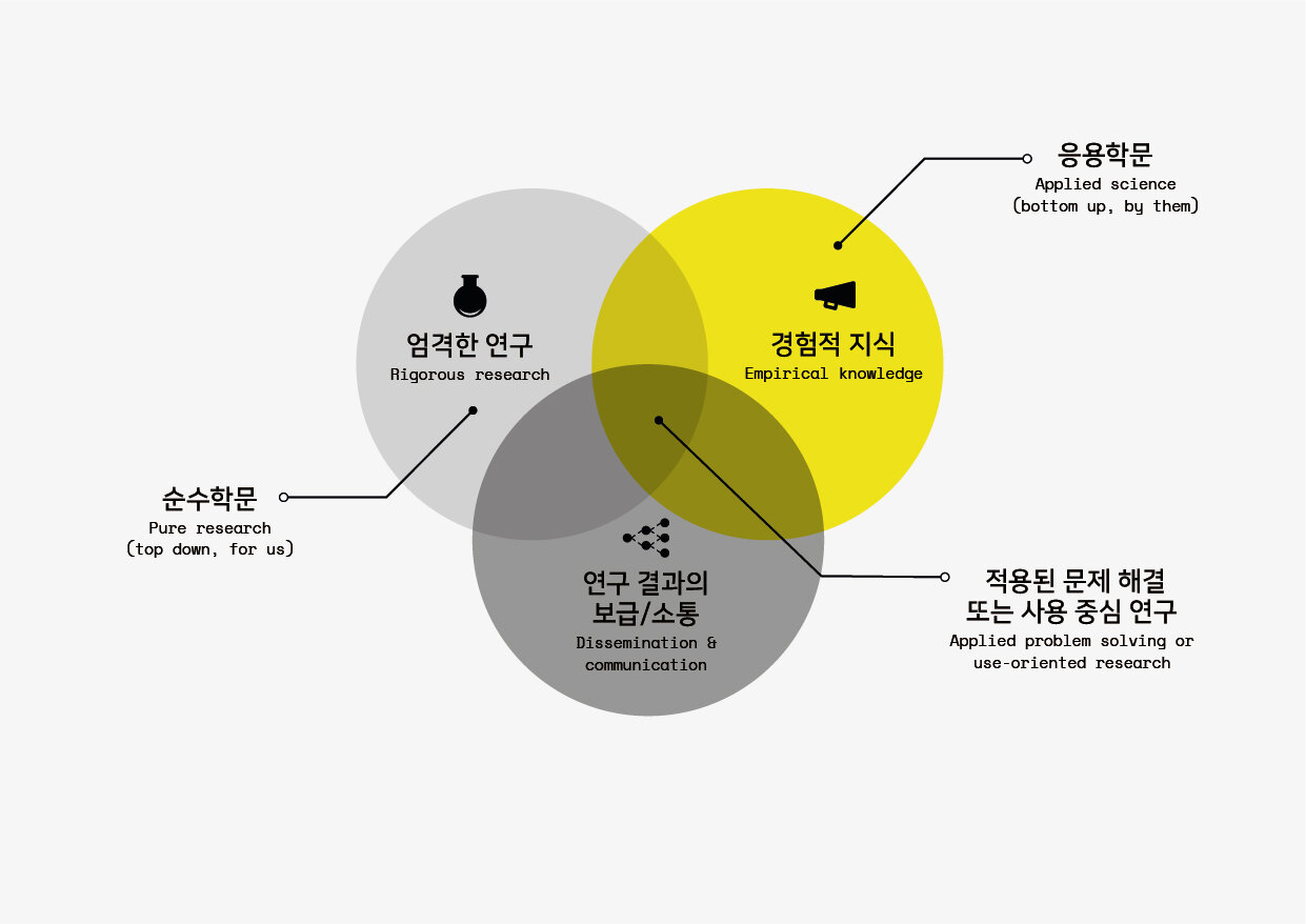 AR diagram