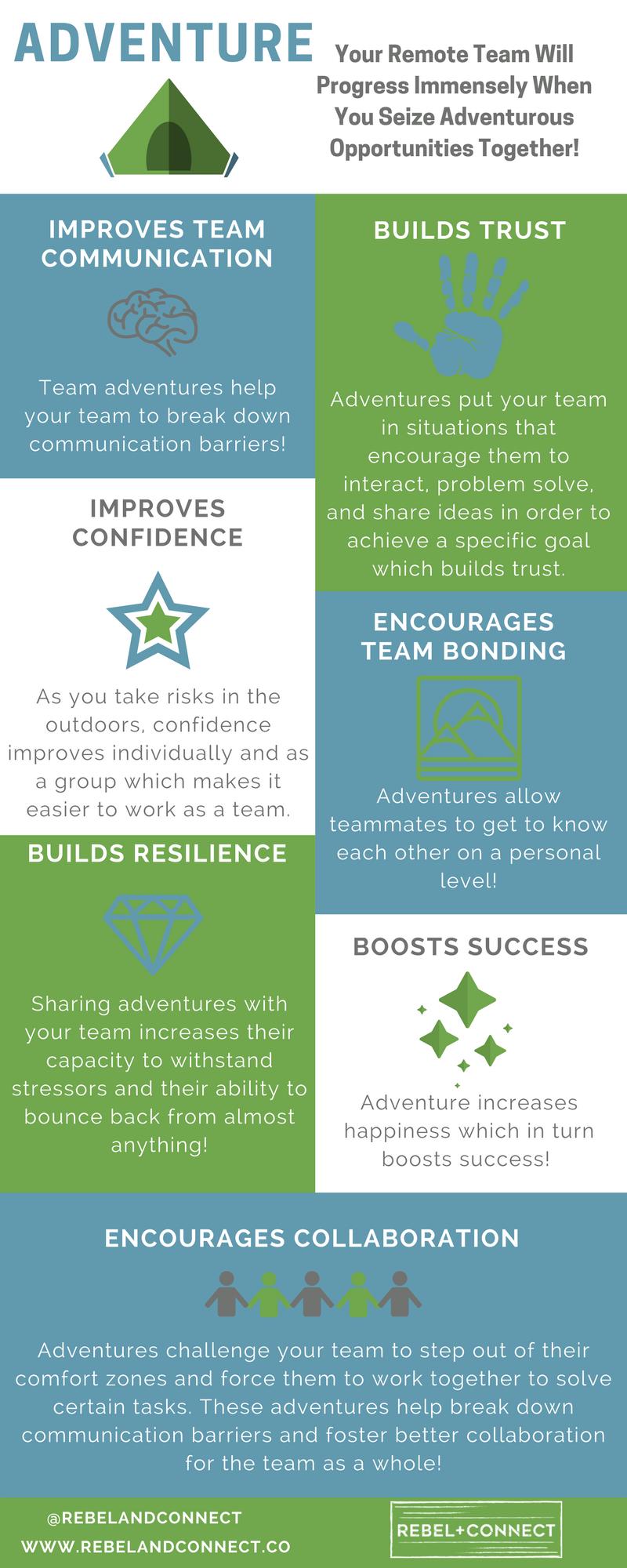 Adventure Remote Teams Success Communication Collaboration Resilience Confidence Trust