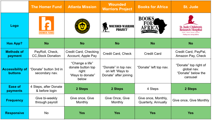Competitive & Comparative Analysis - I analyzed other charitable organizations that could give us a sense of best practices and a feel for an innovative direction to go in.Key Insight: None of these charitable organizations have a mobile application. All of these websites, except The Homer Fund, are responsive