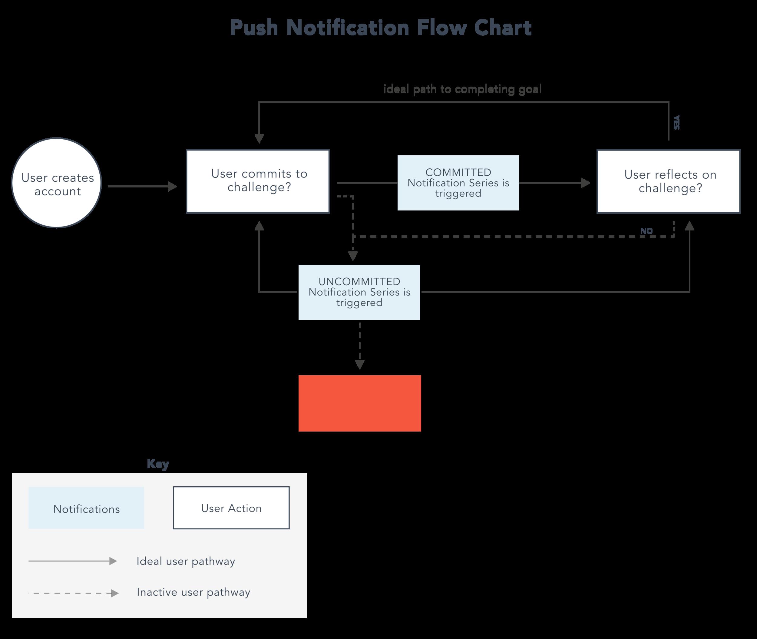 notificationchart-06.png