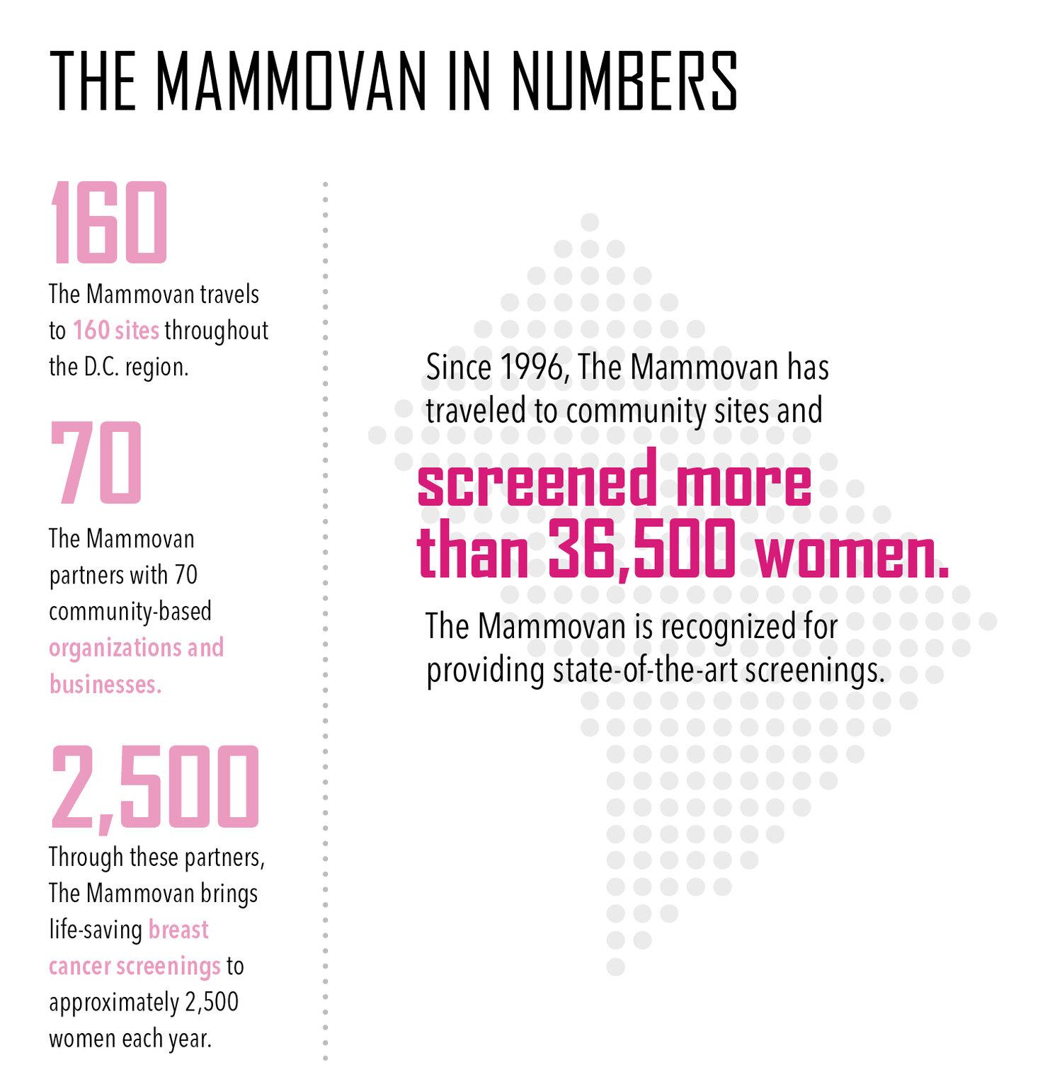 mammovan-numbers-2500.jpg