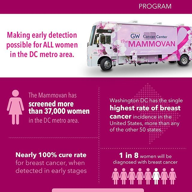 #TheMammovan provides life-saving mammograms where women live and work, and offers screenings without regard to women's ability to pay. #BreastCancerAwareness #GWBlushLunch