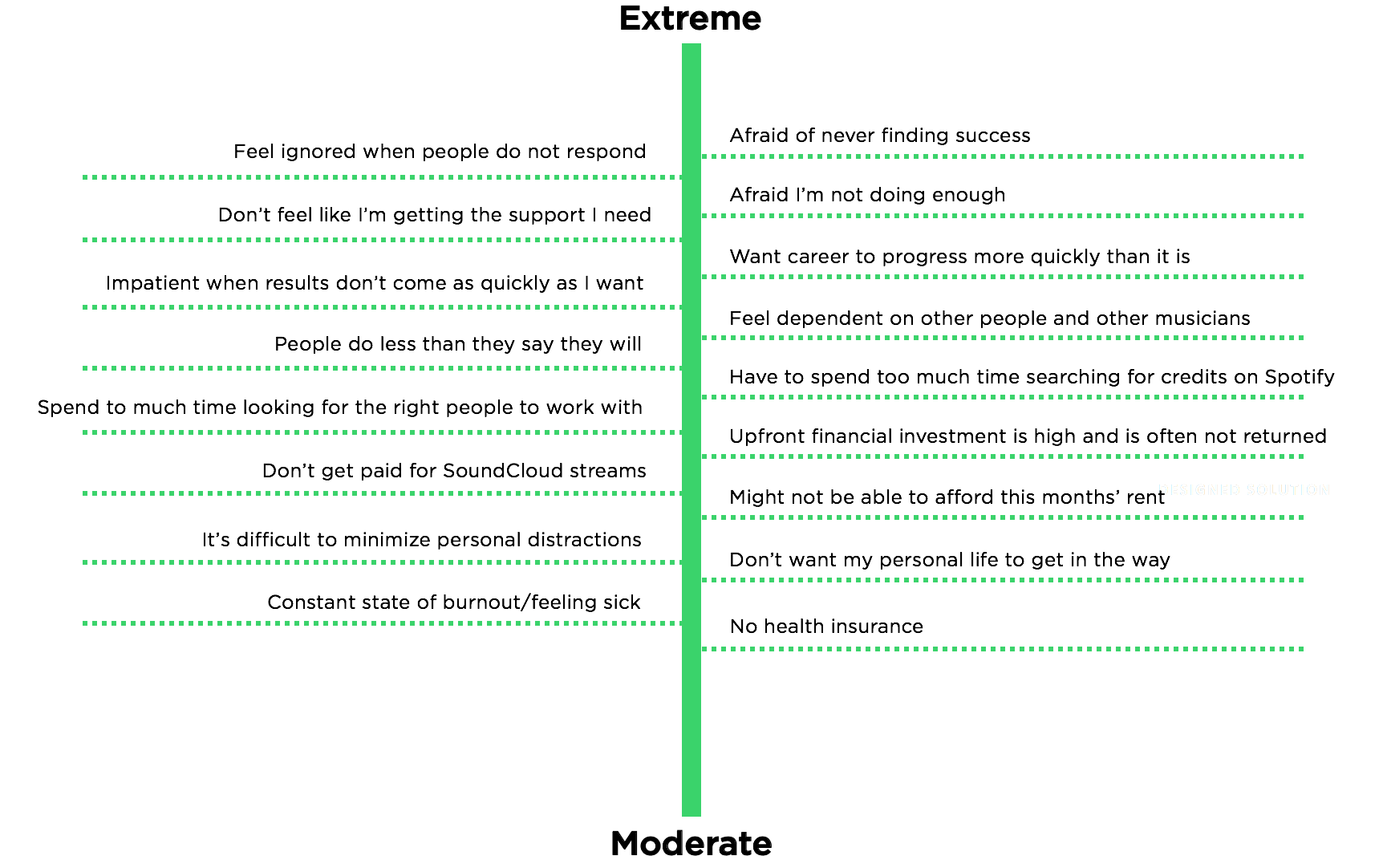 The User Pains ranked from moderate to extreme pain.