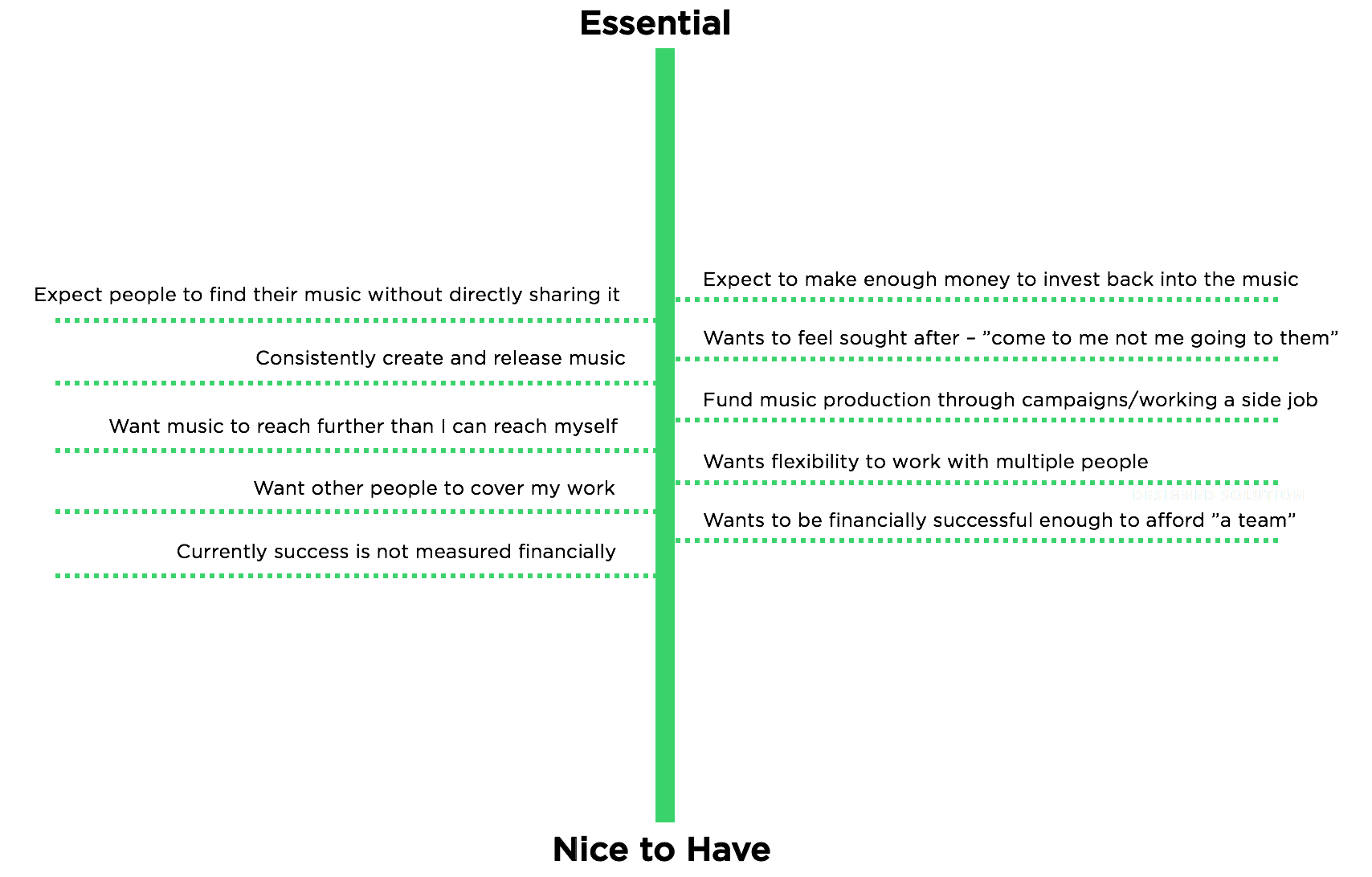 """User Gains ranked from """"nice to have"""" to essential to their success."""