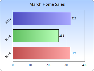 March-2015-home-sales.png