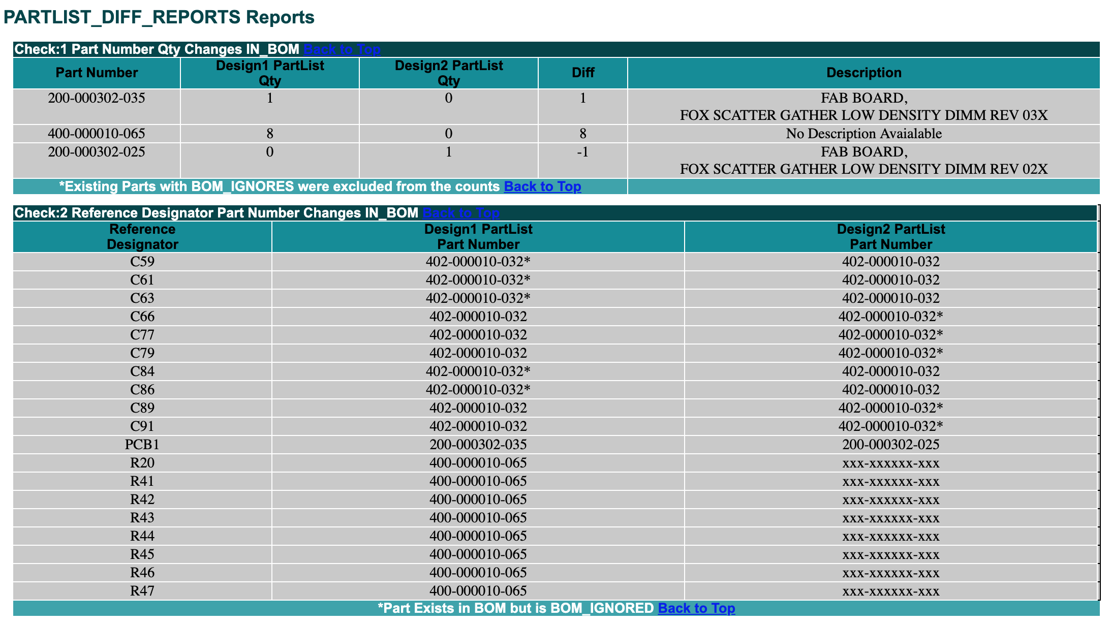 NetBom shows a BOM Difference Report. Click to view sample.