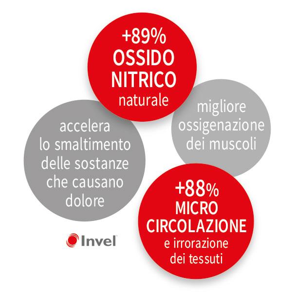 BENEFICI SOLETTE INVEL - L'azione della Bio-Ceramica stimola la produzione di Ossido Nitrico e promuove la micro-circolazione