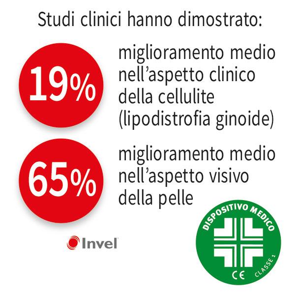 I pantaloncini Invel anti-cellulite sono un Dispositivo Medico CE classe 1