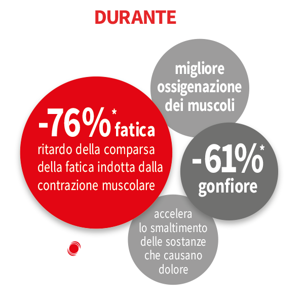 Benefici MIG3 Invel durante la prestazione sportiva