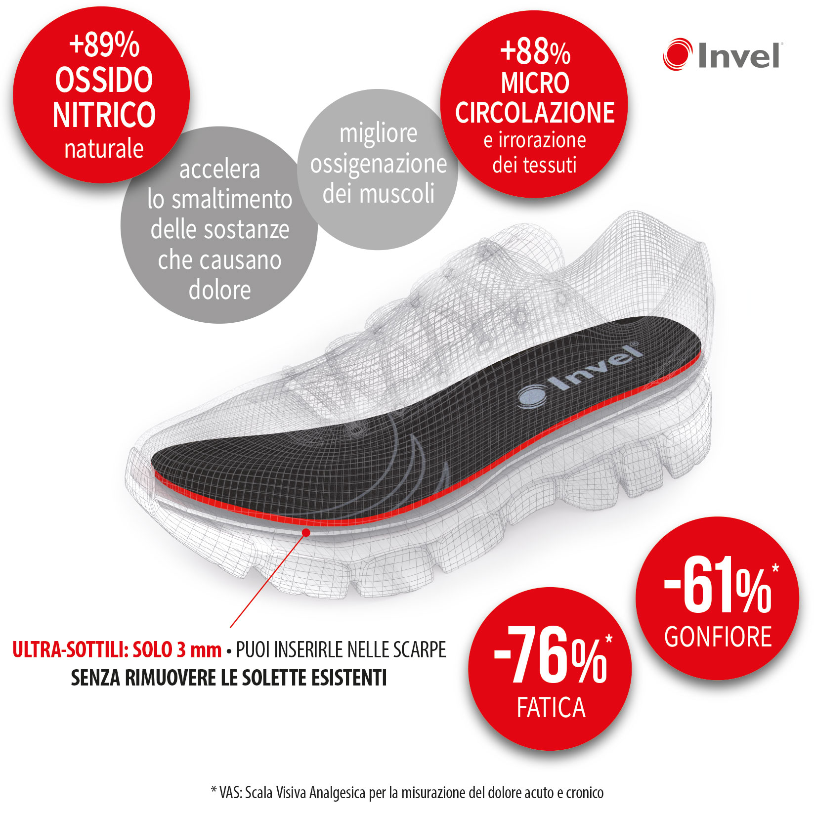 Solette Invel MIG3 ultra-sottili: benefici piedi e gambe