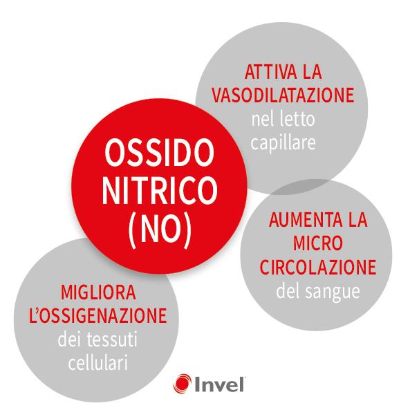 Ossido Nitrico: cosa fa nel corpo.