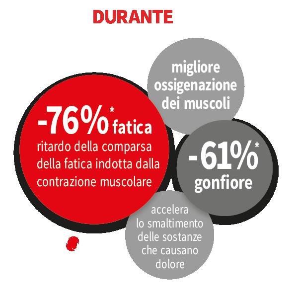 Benefici-MIG3-durante-la-prestazione-sportiva.png