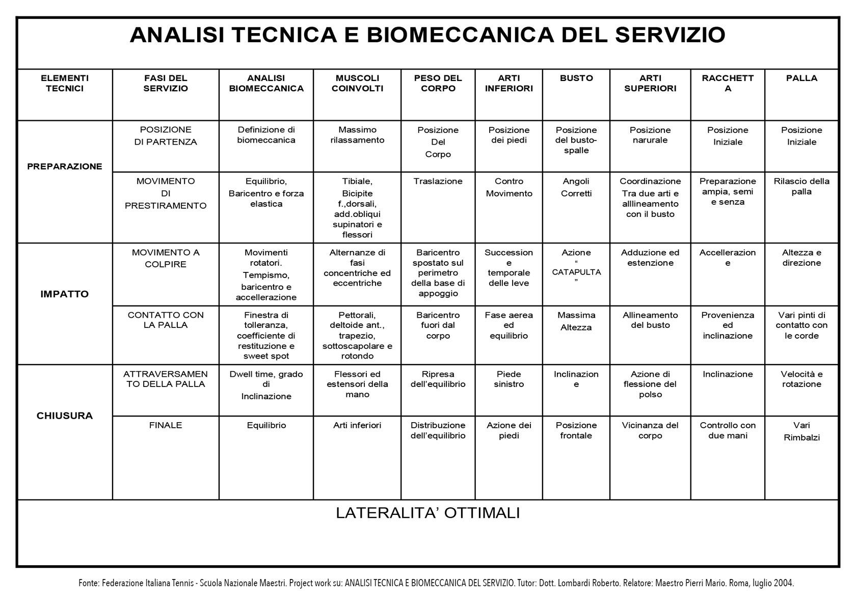 FIT-analisi-biomeccanica-del-servizio-tabella.jpg