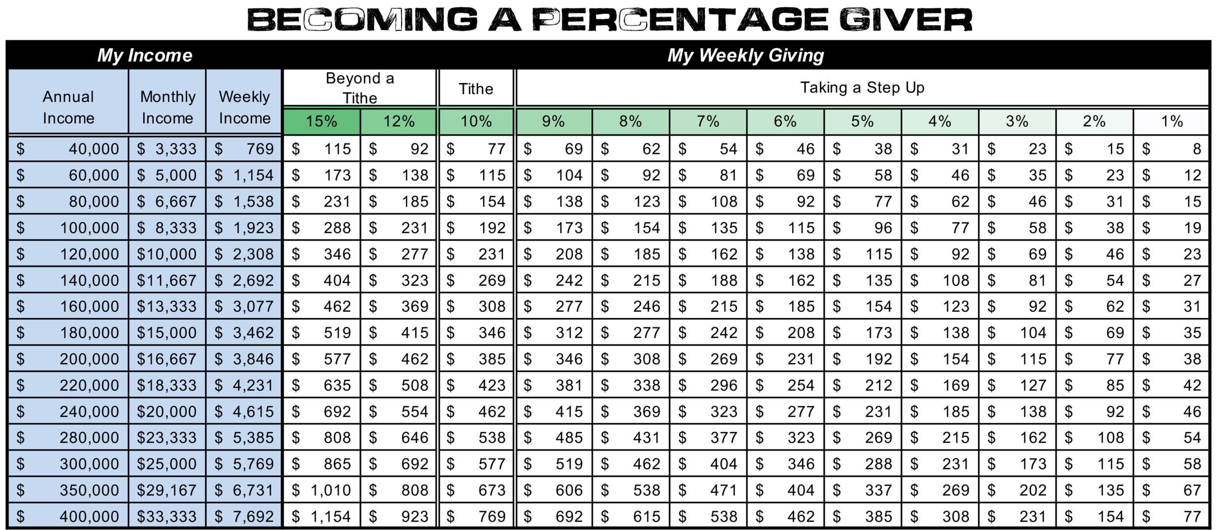 Weekly Giving Chart.png