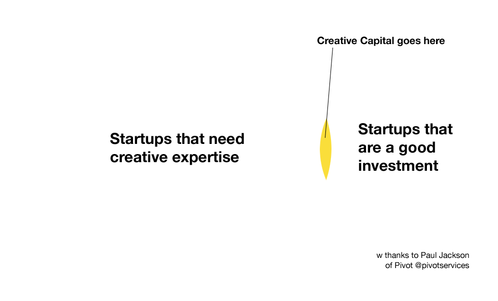 Creative-Capital-When-Venn.png