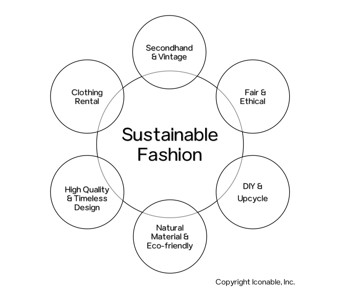 Different+faces+of+Sustainable+Fashion.jpg