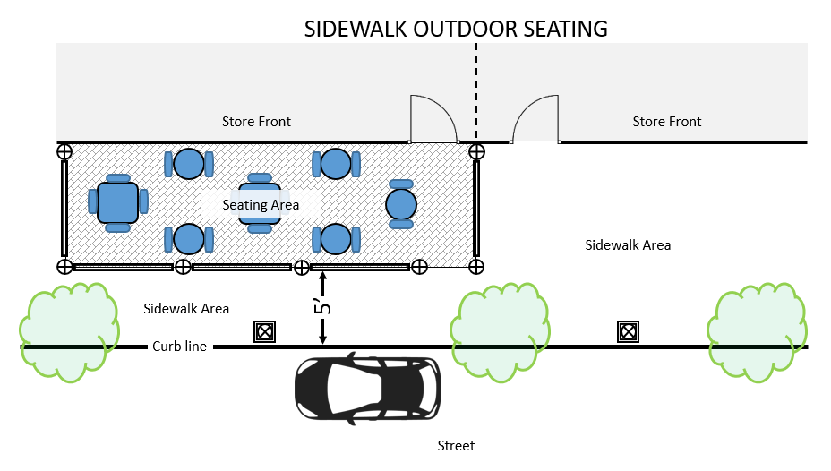 Picture of sidewalk requirement for outdoor seating