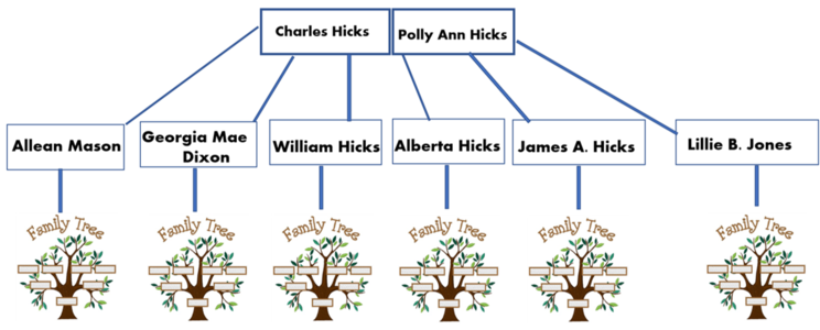 The Hicks Family Tree
