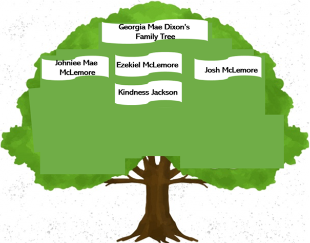 Georgia Mae Dixon's Family Tree