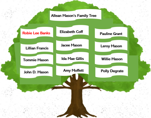 Allean Mason's  Family Tree