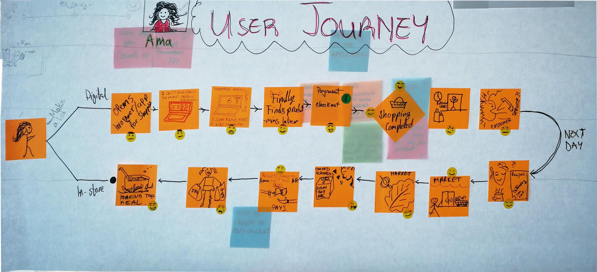 Group 1 User Journey (1).jpg