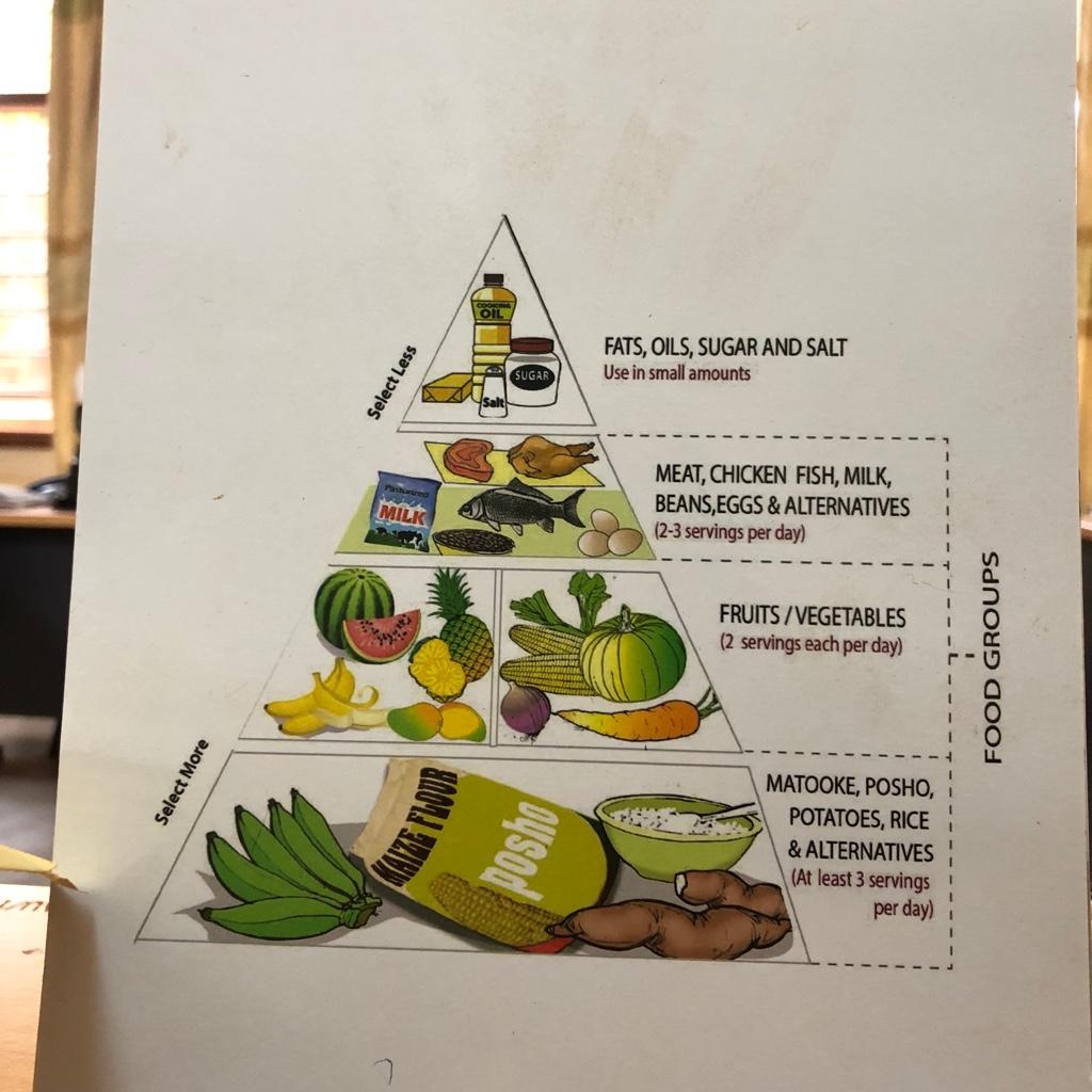 Fun fact: Ugandische Nahrungspyramide