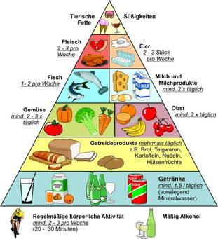 vs. Deutsche Nahrungspyramide