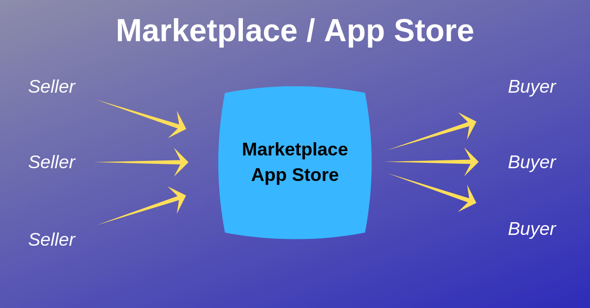 Marketplace and App Stores - Strategic Partnerships.png
