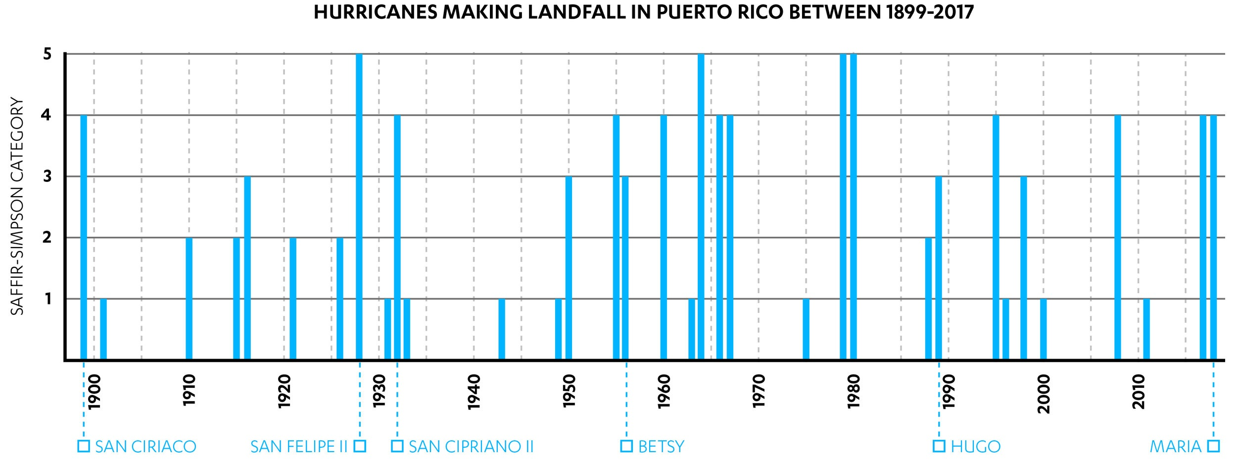Hurricanes that have made landfall in Puerto Rico between 1899 and 2017, shown with their Saffir-Simpson Hurricane categorization (Rivera, 2018 triangulated with data from Boose, et al (2004) and Rodríguez (1997))