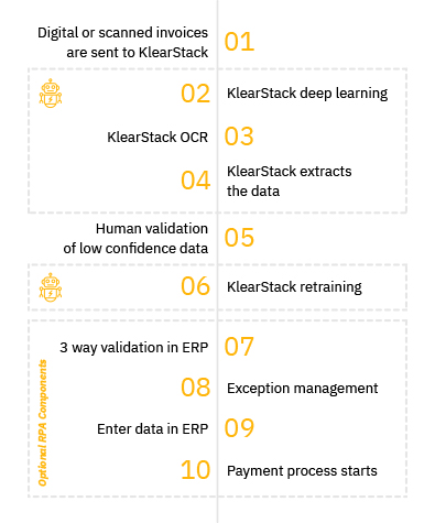 Automated Invoice Processing & Invoice Management Software-KlearStack