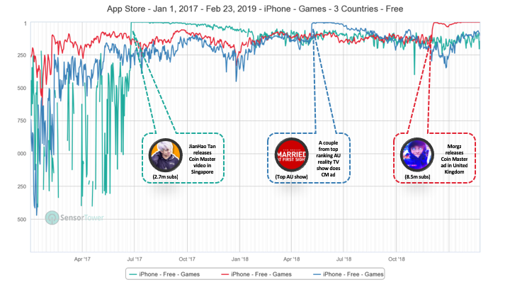 How Coin Master Disrupted Social Casino and Pocketed $100M