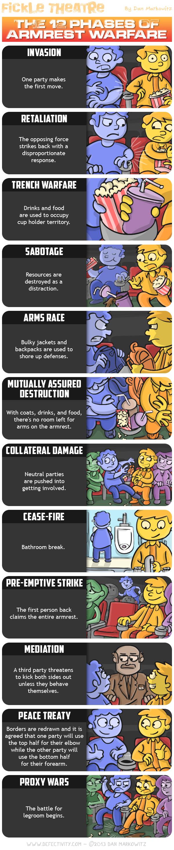 12 Phases of Armrest Warfare.jpg