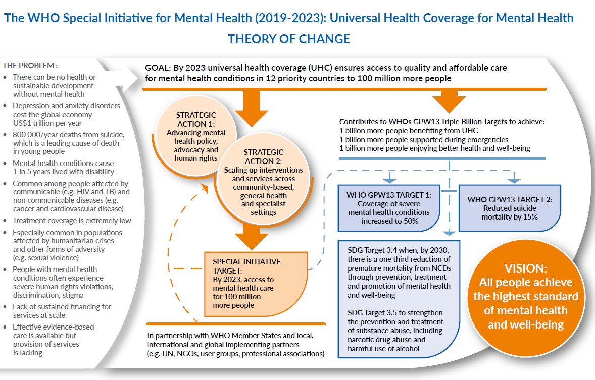 To learn more about the new WHO initiative for mental health, view the full publication  here .