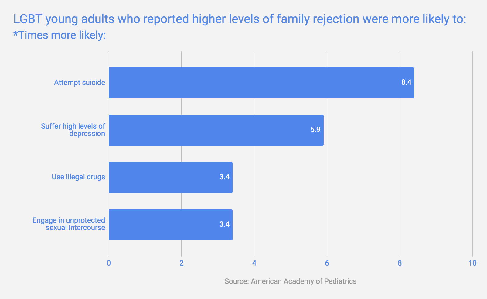 LGBTQ+ Family Rejection Chart.png
