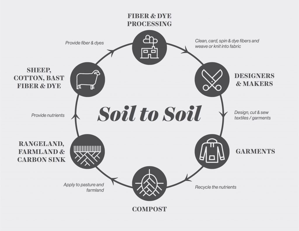 Soil to Soil, photo sourced from  fibershed.com