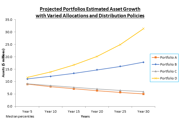 *Model projections are not actual investment returns. As with any investment vehicle, risk of losses are possible and past performance cannot assure any level of future results. Proposed model performance has limitations inherent in model results in that it does not represent actual trading and may not reflect the impact that material economic and market factors might have has on the adviser's decision-making if the adviser were actually managing accounts. Clients may have had investment results materially different from the results portrayed in the model. Actual proportions to funds and asset classes will vary on a client by client basis and may not match the proposed model allocations.
