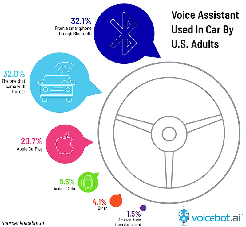 voice-assistant-used-in-car-us-adults-2019-01.jpg