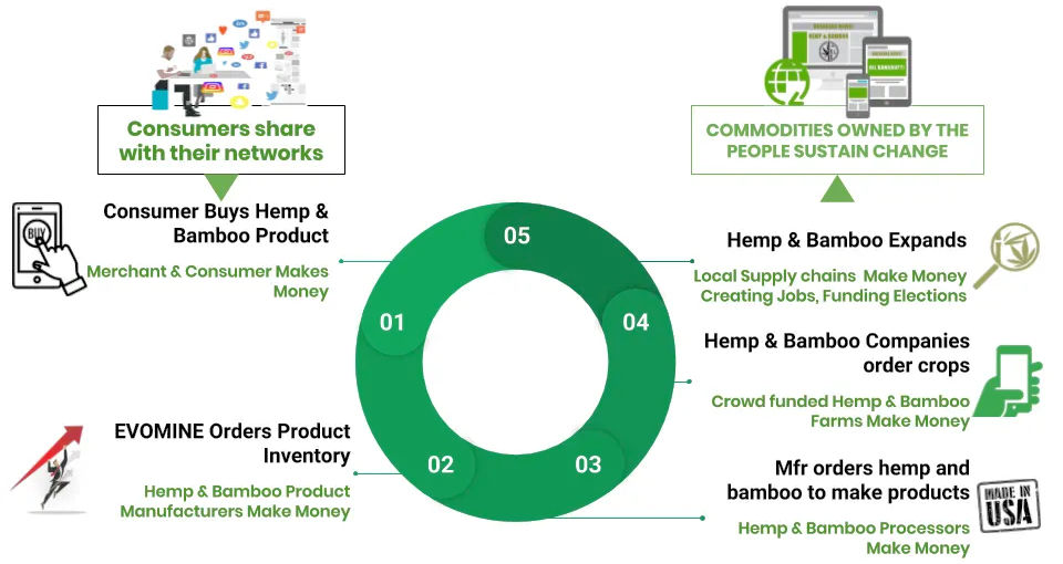 The hemp and bamboo solution