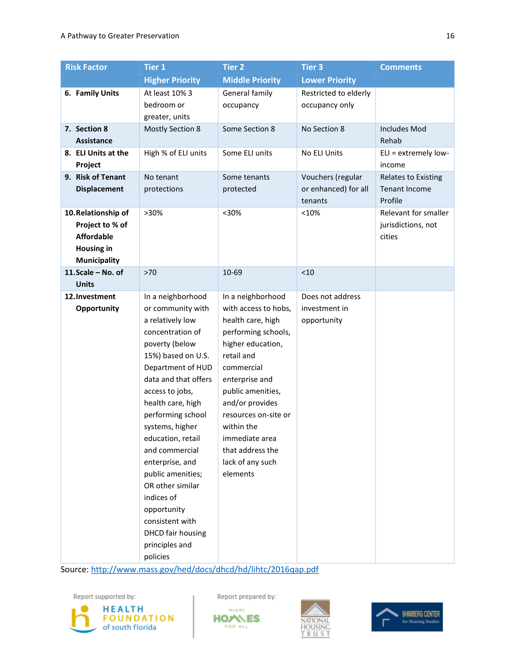 A Pathway to Greater Preservation - February 2018-24.png