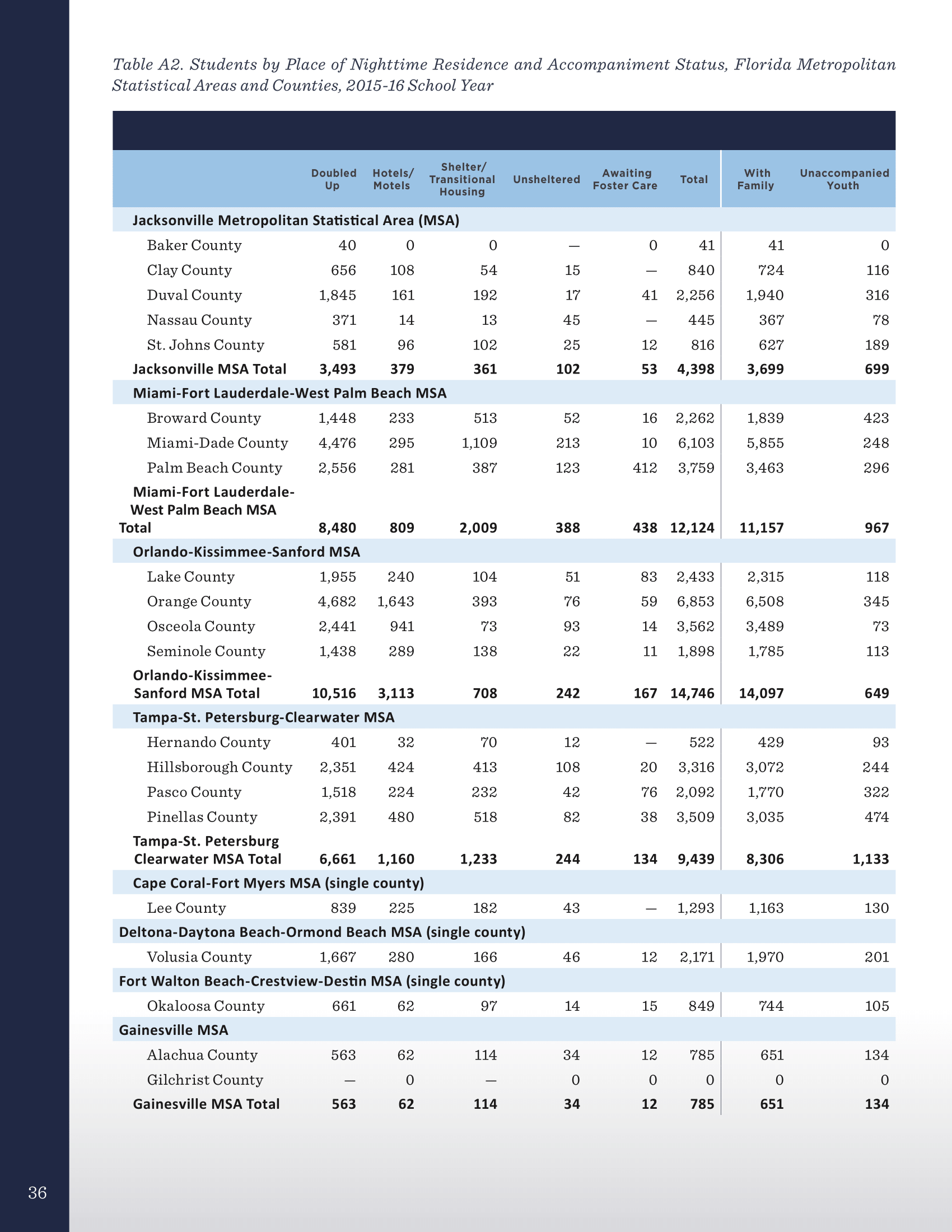 Homelessness and Education in Florida Impacts on Children and Youth - October 2017-36.png